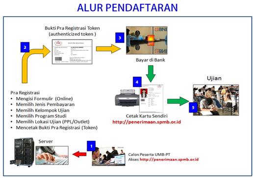 download prosedur pendaftaran umb pt 2012